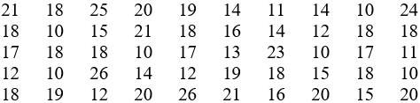 Soal Latihan Tabel Distribusi Frekuensi Data Berkelompok