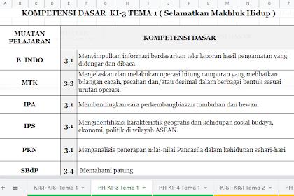 Format Penilaian Kurikulum 2013 (K13) SD/MI Edisi 2019 Lengkap Untuk Semua Jenjang SD/MI
