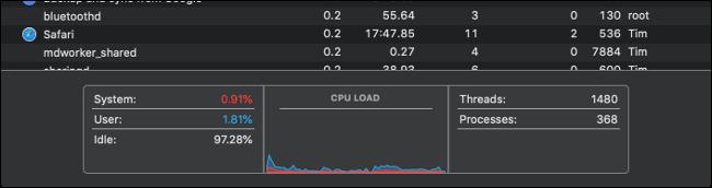 مراقبة نشاط وحدة المعالجة المركزية تحميل الرسم البياني.