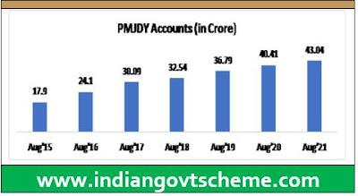 Achievements under PMJDY