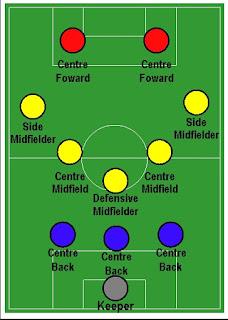 Formasi 3-5-2 dalam sepakbola