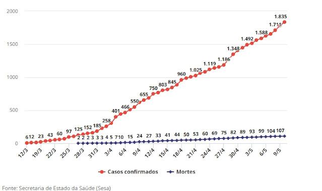 Paraná tem 50 novos casos de coronavírus de sábado (09) para domingo (10)
