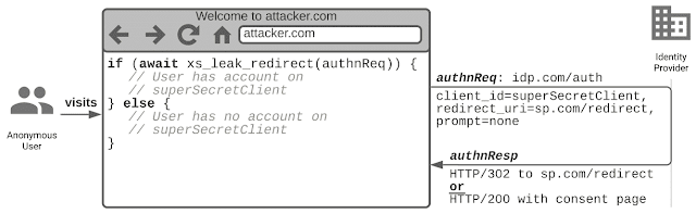 Security and Privacy of Social Logins (III): Privacy in Single Sign-On Protocols
