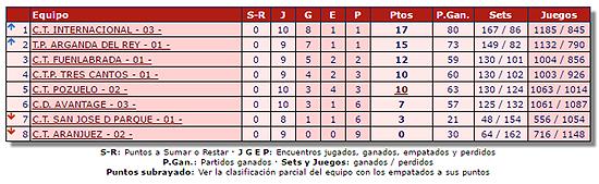 Tenis Aranjuez - Liga Juvenil Madrid