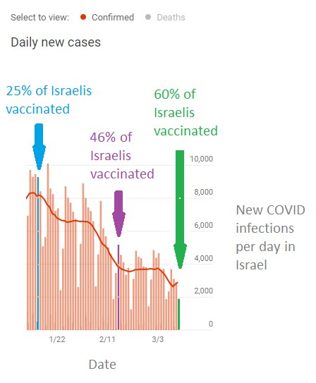 Graph showing the correlation between COVID vaccination rate and decreasing number of new COVID infections
