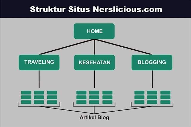 navigasi situs