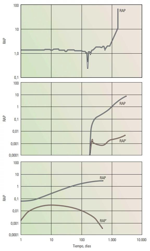 Diagnóstico de Producción de Agua: Curvas de Chan - Comportamientos típicos de las curvas de Chan
