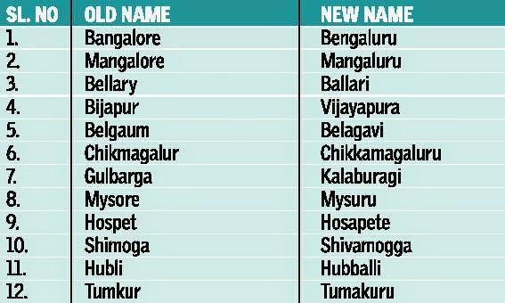 name names cities karnataka state india anglicised got cityname capital bangalore bengaluru nov its templos towns november morning ips chq