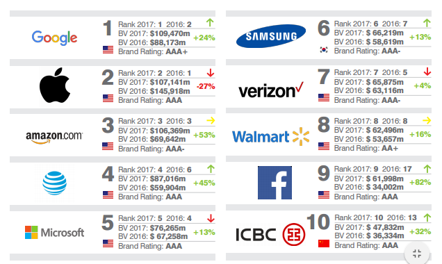 """Brand Finance Global 500 Report"""