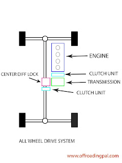 All wheel drive system, diagram