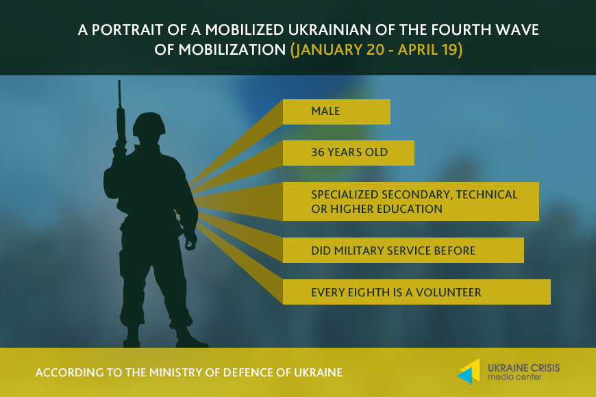 Portrait of mobilized Ukrainian (January 20 - April 19)
