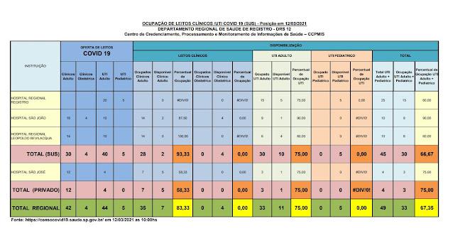Taxa de ocupação dos leitos de UTI adulto, 75% para o SUS e 75% para o particular,  apenas 10 leitos vagos para o Vale do Ribeira  (12/03)