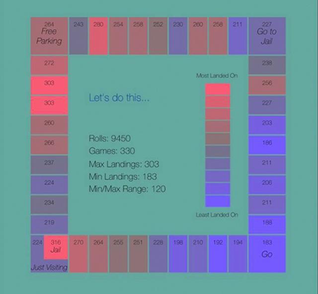 Heatmap Monopoly