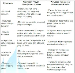 perbandingan antara wawasan administrasi proyek dengan administrasi fungsional