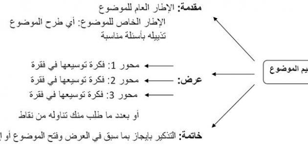 طريقة كتابة نص أو مقال إقناعي لغة عربية صف سادس لعام 1443