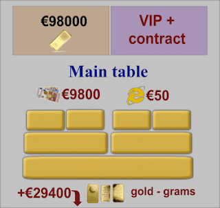 VIP Plus Contract, Main tables of orders