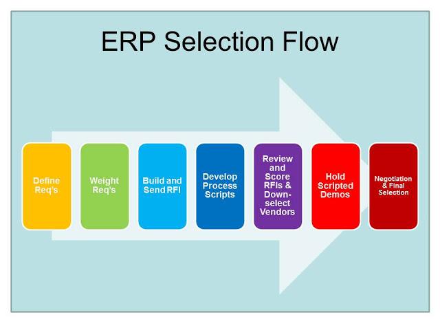 Những dấu hiệu giải pháp ERP cần khi việc kinh doanh phát triển