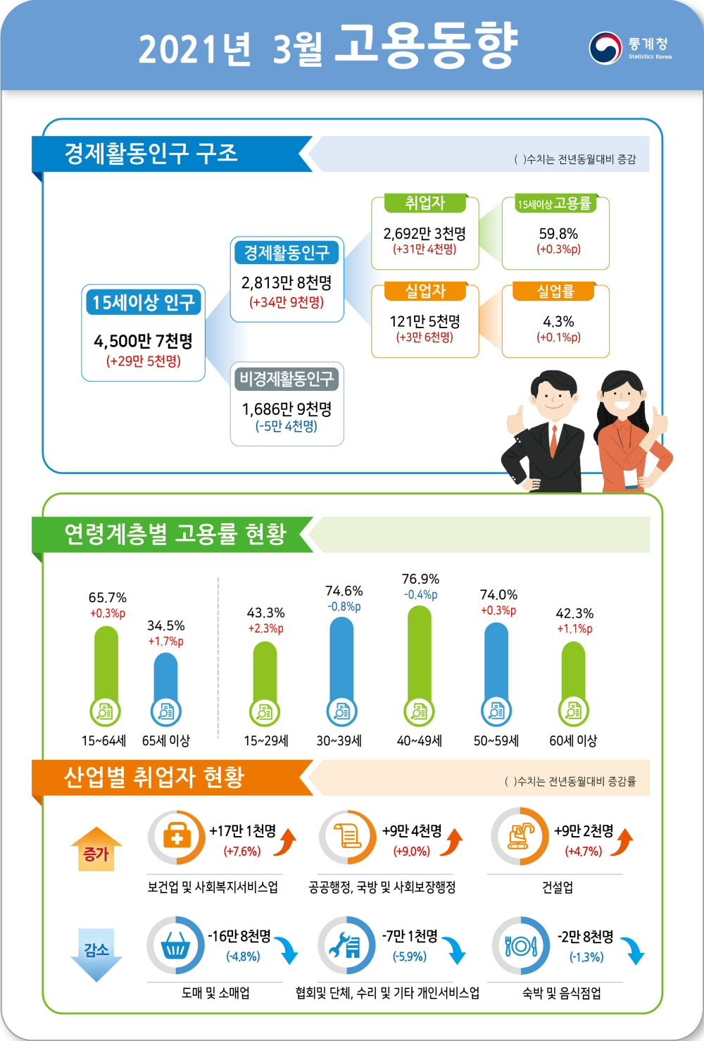 2021년 3월 전년동월대비 고용률 0.3%p 상승, 실업률 0.1%p 상승