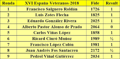 Contrincantes de Jaume Anguera en el Campeonato de España de Veteranos 2018