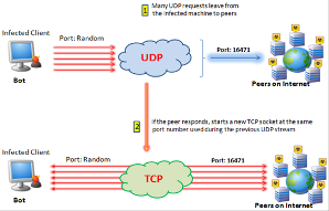 TCP UDP PORT