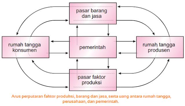 Gambar Perekonomian Tiga Sektor