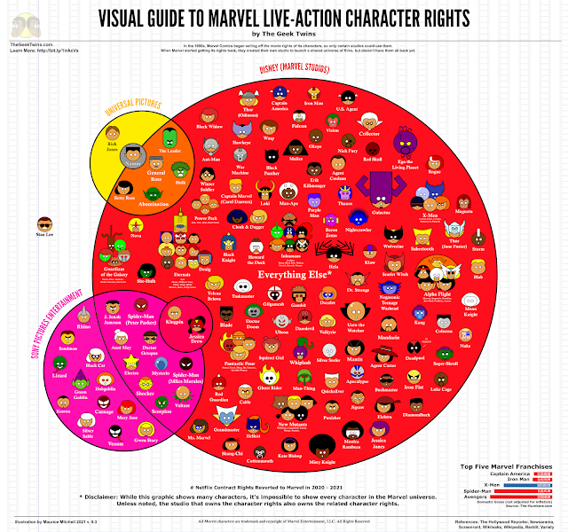 Visual Guide to Marvel Live-Action Character Rights by the Geek Twins v.9.3