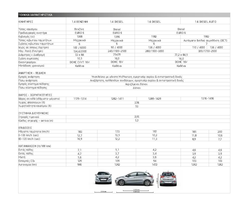i30 Page 3 Το νέο Hyundai i30 πιο όμορφο και με επτατάχυτο κιβώτιο διπλού συμπλέκτη Hyundai, Hyundai i30