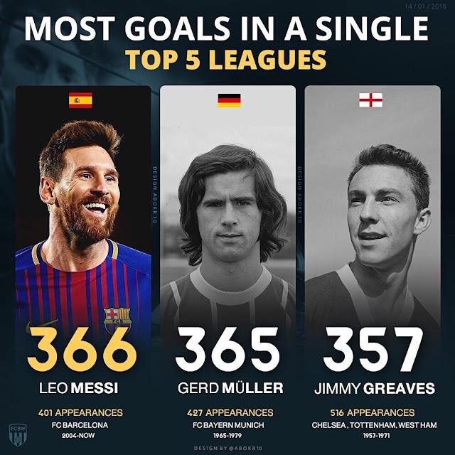 Messi supera a Muller como máximo goleador de las Ligas Europeas