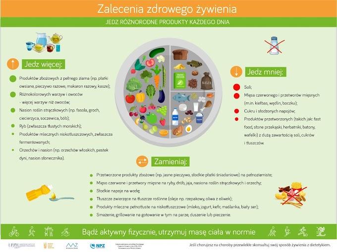 Zasady zdrowego żywienia 2020 - Talerz zdrowego żywienia