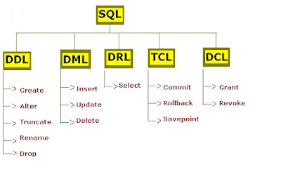 DROP table Command Example in Oracle, MySQL and SQL Server