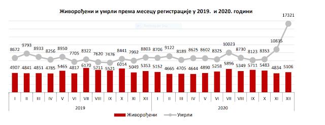 U decembru 2020g. na teritoriji Republike Srbije umrlo 17.321 osoba!