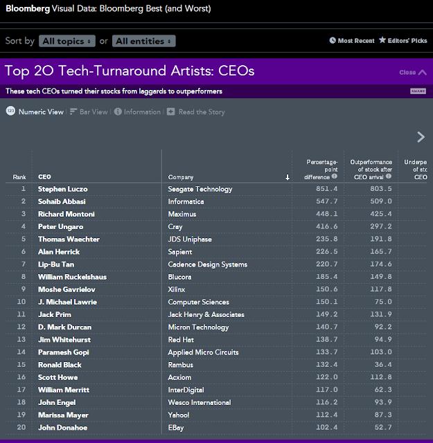Teknoloji dünyasının en başarılı 20 CEO'su belirlendi