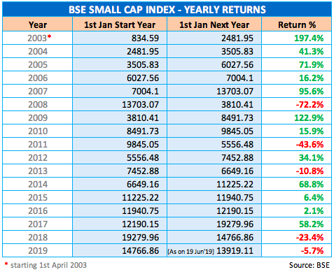 BSE Small Cap Index Yearly Returns 2003 - 2019