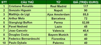 Arthur Melo lọt top 4 bản HĐ lớn nhất lịch sử Juventus 2