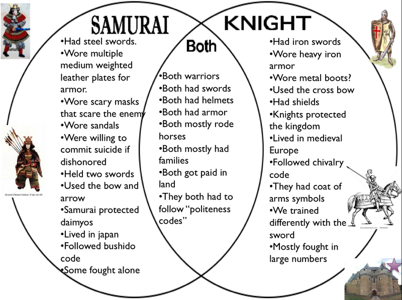 a comparison of european knights and the samurai warriors I know much more about knights than samurai what was the difference between knights and samurais eastern.