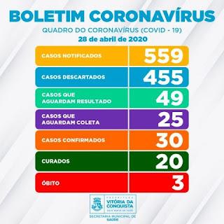 Falecimentos por Coronavírus