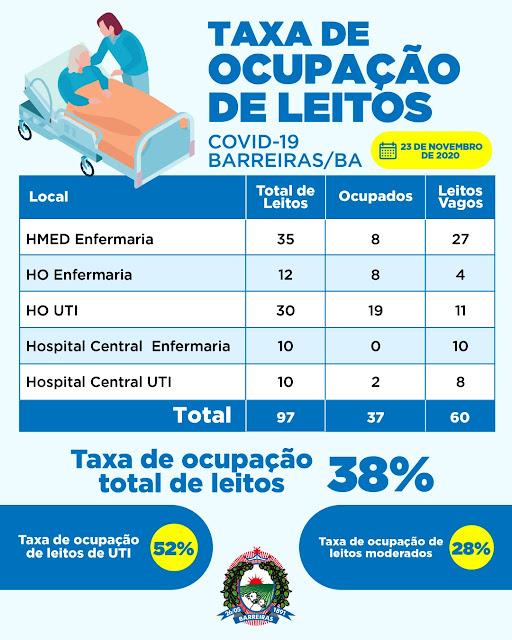 Barreiras mantém índice acima de 94% de pessoas curadas da Covid-19 .Veja como está a situação