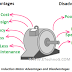 Induction Motor Advantages and Disadvantages Explained