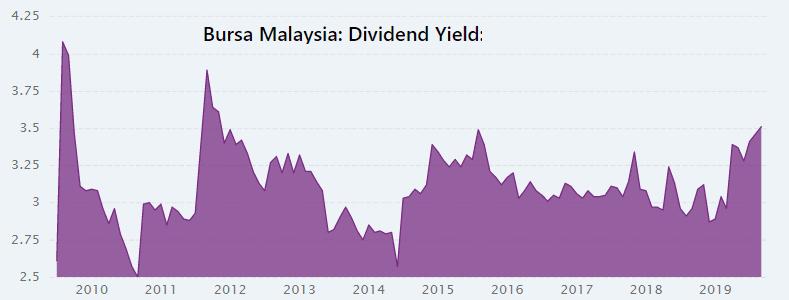 Bursa Malaysia dividend yield
