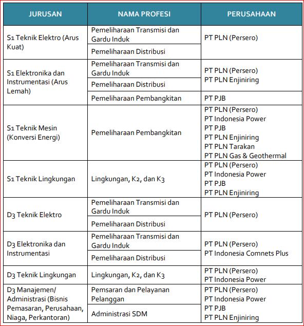 Lowongan Kerja Rekrutmen PLN Group Tingkat S1, D-IV dan D-III Tahun 2019