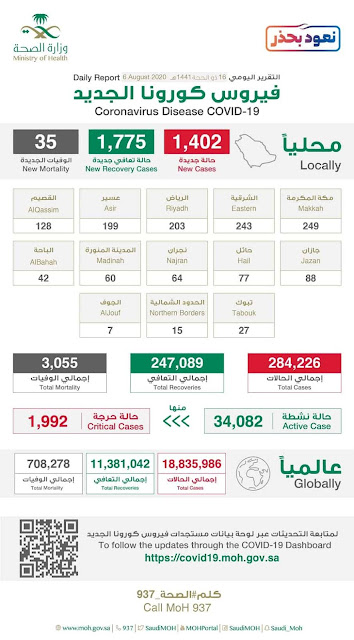 Corona virus cases in Saudi Arabia on 6th August 2020 - Saudi-Expatriates.com