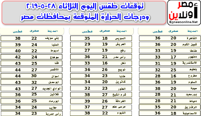 توقعات طقس اليوم الثلاثاء 28-5-2019 ودرجات الحرارة المتوقعة بمحافظات مصر, Forecast , Egypt Forecast ,