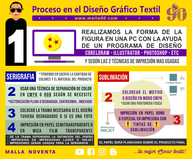 infografia explicativa de las funciones de un disenador textil