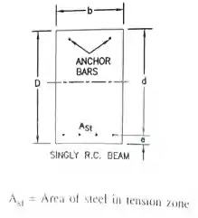 Singly R.C. beam