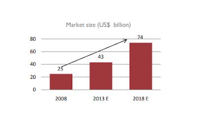 FMCG Market Overview