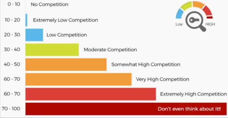 ความหมายค่าคะแนน KC ในโปรแกรม LongTailPro