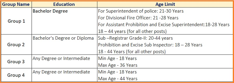 tspsc-recruitment-eligibility