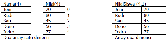 Gambar 6.2. Perbedaan array satu dimensi dan dua dimensi