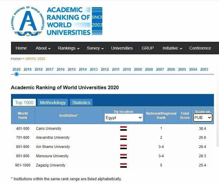 ○جامعة القاهرة المصرية الوحيدة ضمن أفضل 500 جامعة على مستوى العالم في تصنيف شنغهاي الصينى لعام 2020 من بين 30 ألف جامعة•