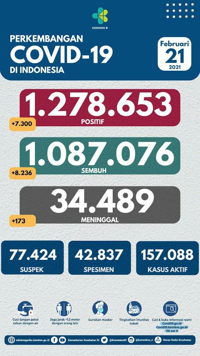 (21 Februari 2021) Jumlah Kasus Covid-19 di Indonesia Pukul 14.00 WIB